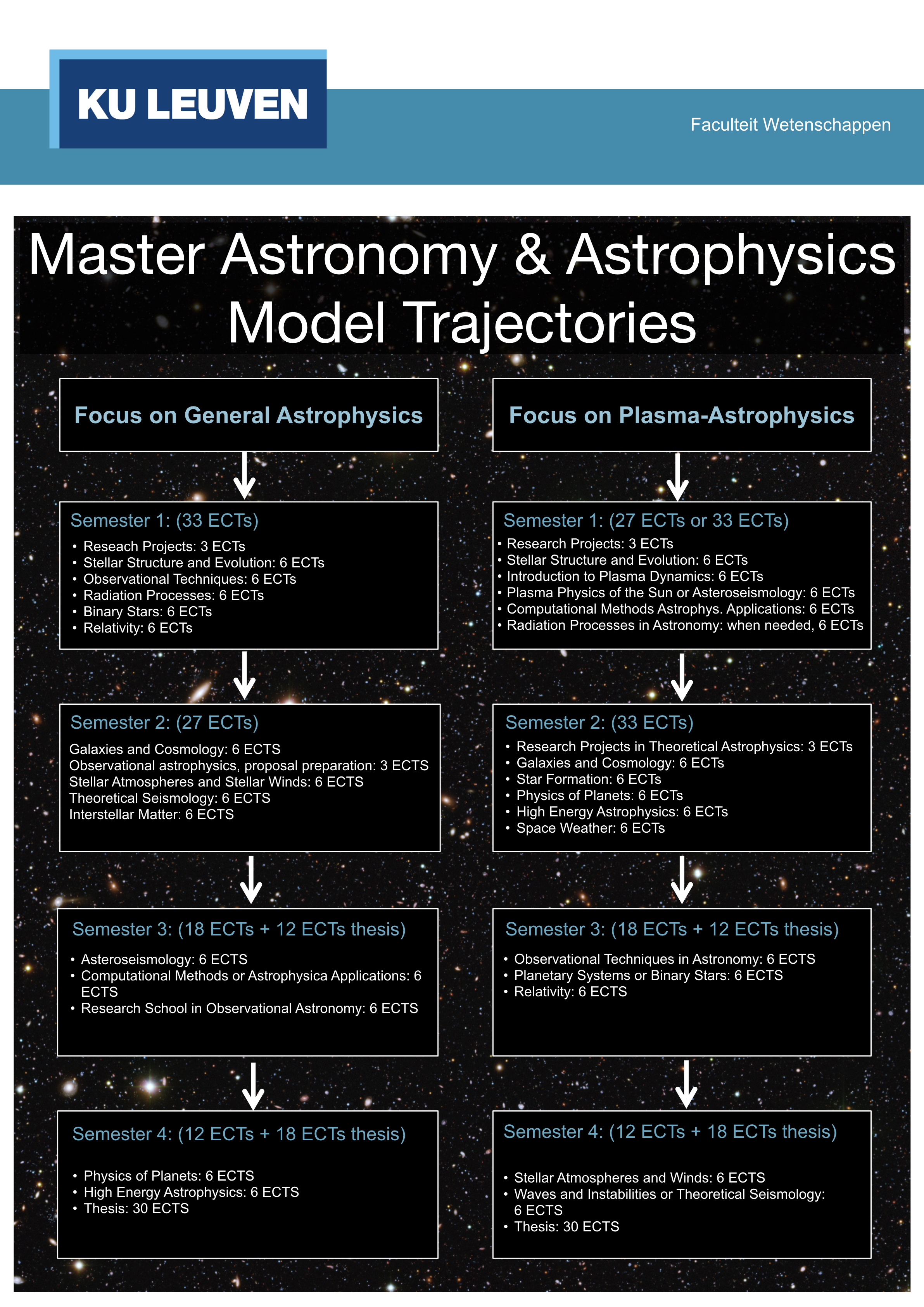 A&A Model Trajectories – Institute of Astronomy